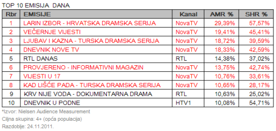 Nova TV tablica